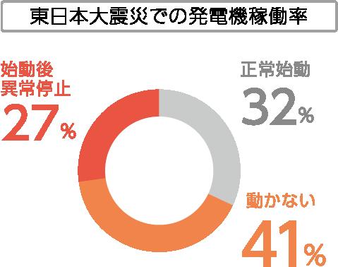 東日本対震災での電気稼働率